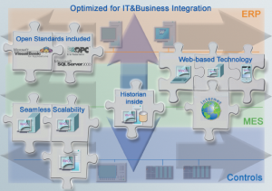 Optimized for IT & Business Integration